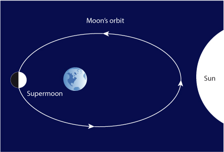 What Is A Supermoon Astrocal